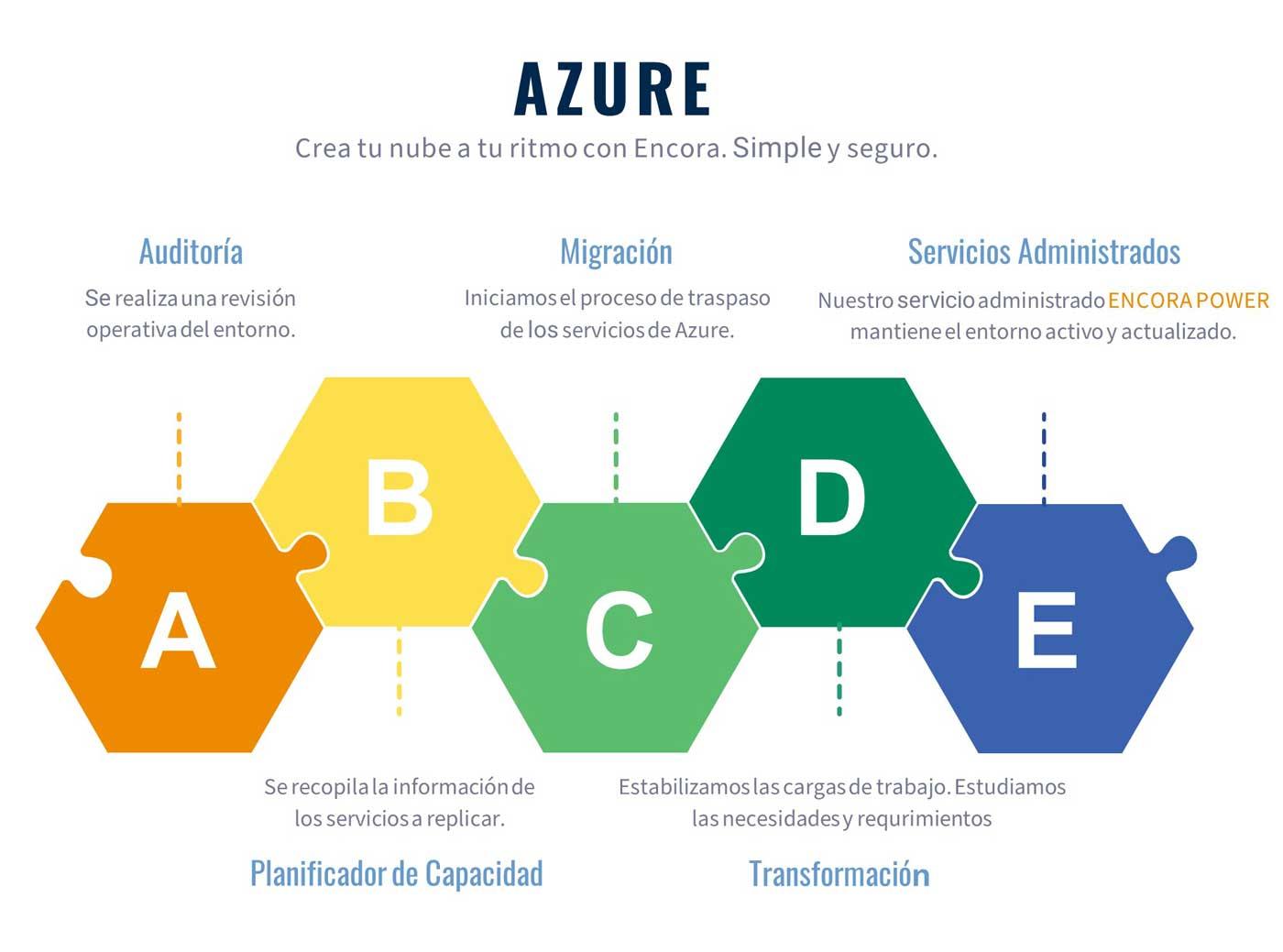 Infografía Azure
